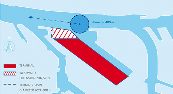 Diagram of the Port of Hamburg