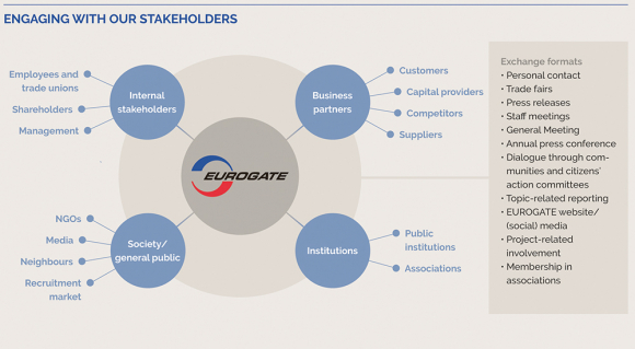 our stakeholder engagement